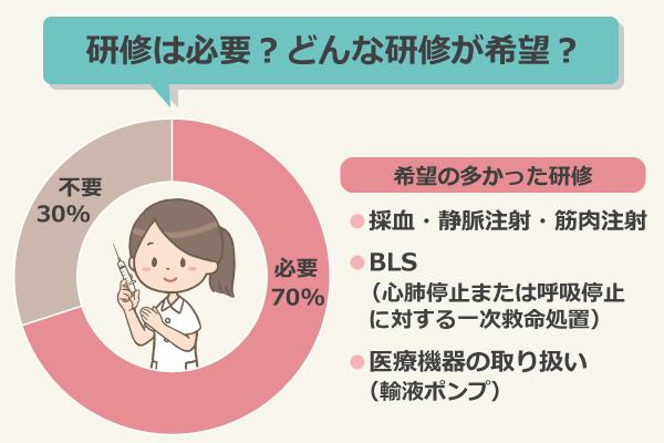 研修は必要?どんな研修が希望?/研修が必要;70%、研修は不要:30%、希望の多かった研修:採血・静脈注射・筋肉注射、BLS(心肺停止または呼吸停止に対する一次救命処置)、医療機器の取り扱い(輸液ポンプ)