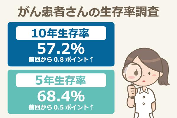 がん患者さんの生存率調査/10年生存率:57.2%(前回から0.8ポイント上昇)、5年生存率:68.4%(前回から0.5ポイント上昇)