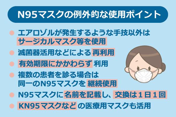 N95マスクの例外的な使用ポイント/●エアロゾルが発生するような手技以外はサージカルマスク等を使用、●滅菌器活用などによる再利用、●有効期限にかかわらず利用、●フクスの患者を診る場合は同一のN95マスクを継続使用、●N95マスクに名前を記載し、交換は1日1回、●KN95マスクなどの医療用マスクも活用
