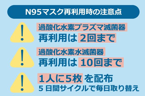 N95マスク再利用時の注意点/過酸化水素プラズマ滅菌器の場合、再利用は2回まで/過酸化水素水滅菌器の場合、再利用は10回まで/1人に5枚を配布、5日間サイクルで毎日取り替え
