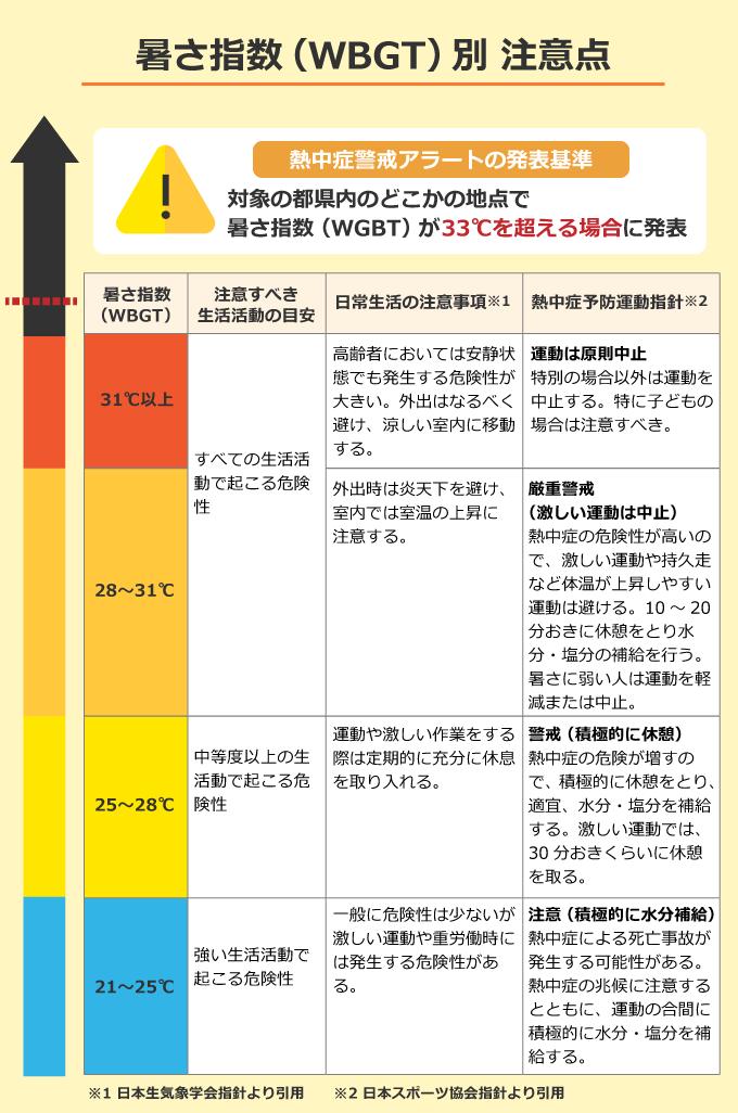 暑さ指数(WBGT)別 注意点