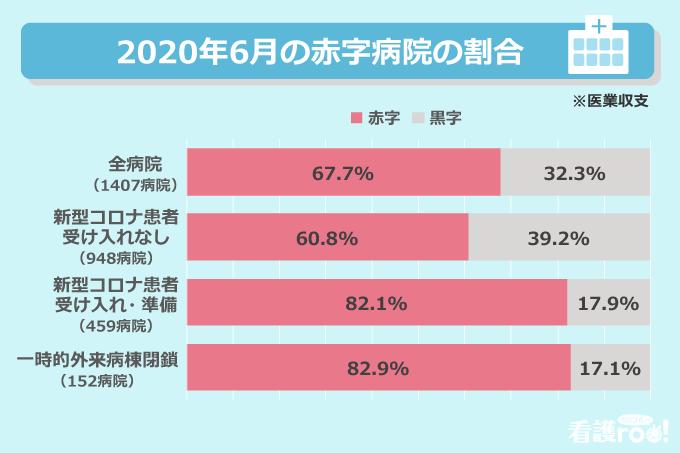 2020年6月の赤字病院の割合(※医業収支)/【全病院(1407病院)】赤字:67.7%、黒字:32.3%、【新型コロナ患者受け入れなし(948病院)】赤字:60.8%、黒字:39.2%、【新型コロナ患者受け入れ・準備(459病院)】赤字:82.1%、黒字:17.9%、【一時的外来病棟閉鎖(152病院)】赤字:82.9%、黒字:17.1%