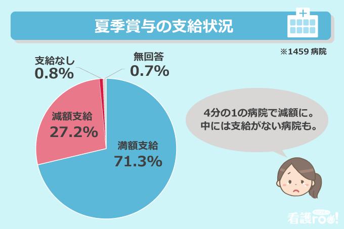 夏季賞与の支給状況(1459病院)/満額支給:71.3%、減額支給:27.2%、支給なし:0.8%、無回答:0.7%