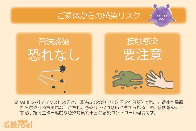 ご遺体からの感染リスク/飛沫感染:恐れなし、接触感染:要注意(※WHOのガイダンスによると、現時点(2020年3月24日版)では、ご遺体の暴露から感染する根拠はないとされ、感染リスクは低いと考えられるため、接触感染に対する手指衛生や一般的な感染対策で十分に感染コントロール可能です)