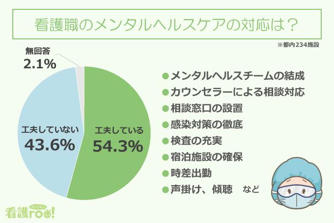 看護職のメンタルヘルスケアの対応は?(都内234施設)/工夫している:54.3%、工夫していない:43.6%、無回答:2.1%