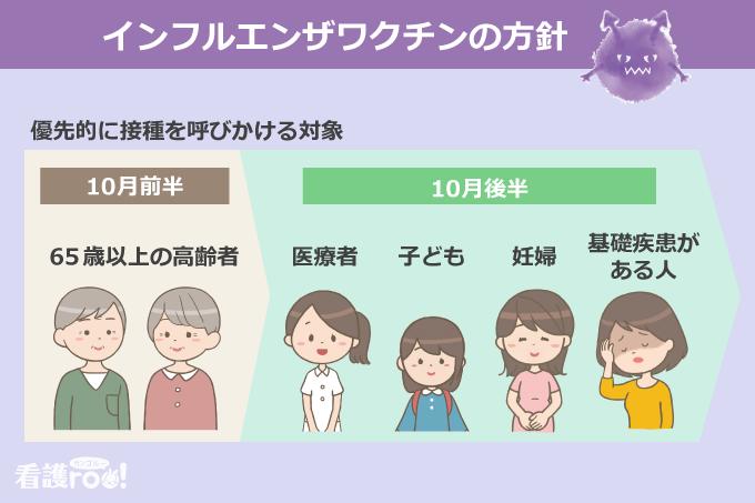 インフルエンザワクチン接種の優先的な呼びかけ対象