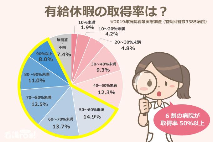 有給休暇の取得率(2019年病院看護実態調査:有効回答数3385病院)