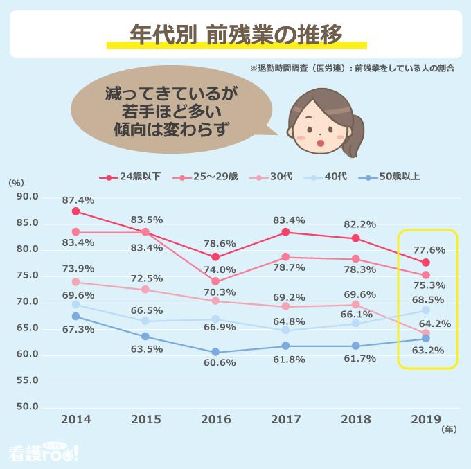 年代別 前残業をした看護師の割合の推移