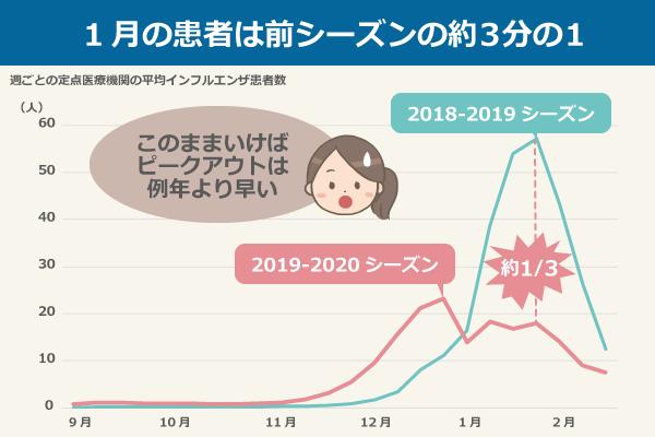 インフルエンザ 致死 率 2019