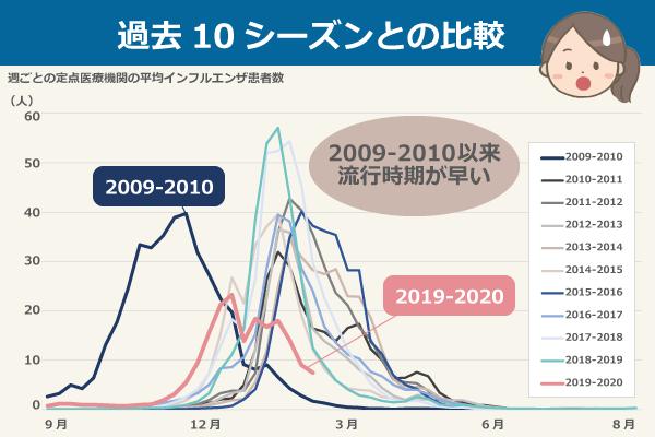 過去10シーズンの定点当たりインフルエンザ患者数推移