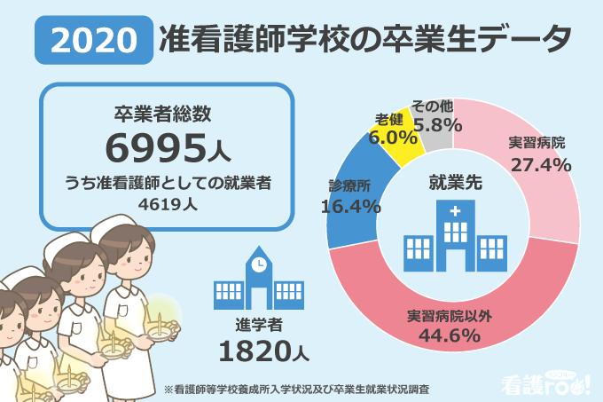 【2020】准看護師学校の卒業生データ