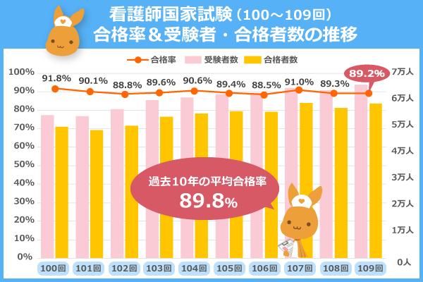 看護師国家試験(100~109回)合格率&受験者・合格者数の推移(過去10年の平均合格率は89.8%)