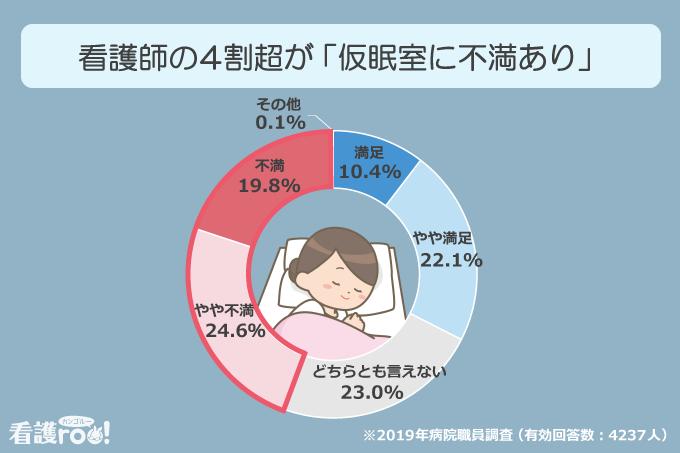看護師の4割超が「仮眠室に不満あり」(2019年病院職員調査:有効回答数4237人)