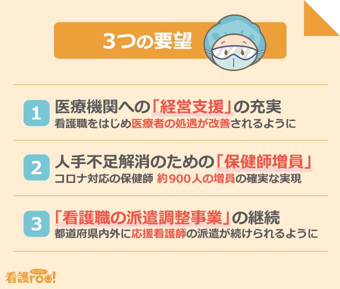 3つの要望/1:医療機関への「経営支援」の充実、2:人手不足解消のための「保健師増員」、3:「看護職の派遣調整事業」の継続