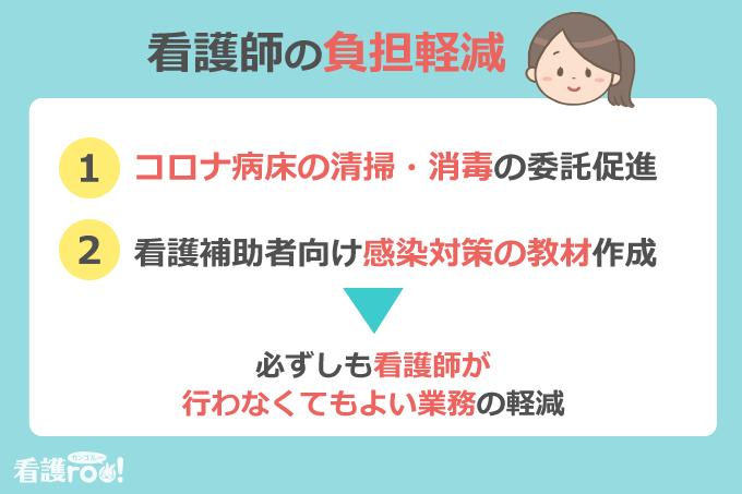 看護師の負担軽減/1:コロナ病床の清掃・消毒の委託促進、2:看護補助者向けの感染対策の教材作成