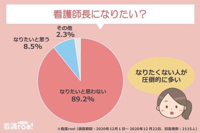 看護師長になりたい?/なりたいと思わない:89.2%、なりたいと思う:8.5%、その他:2.3%