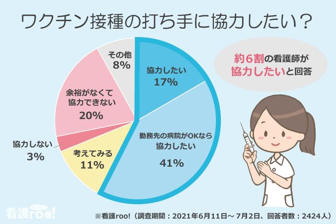 ワクチン接種の打ち手に協力したい?/協力したい:17%、勤務先の病院がOKなら協力したい:41%、考えてみる:11%、協力しない:3%、余裕がなくて協力できない:20%、その他:8%