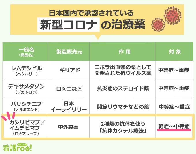 日本国内で承認されている新型コロナの治療薬一覧