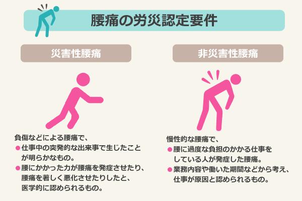 腰痛の労災認定要件/災害性腰痛:負傷などによる腰痛で、仕事中の突発的な出来事で生じたことが明らかなもの。腰にかかった力が腰痛を発症させたり、腰痛を著しく悪化させたりしたと、医学的に認められるもの。/非災害性腰痛:慢性的な腰痛で、腰に過度な負担のかかる仕事をしている人が発症した腰痛。業務内容や働いた期間などから考え、仕事が原因と認められるもの。