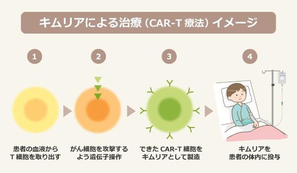 キムリアによる治療(CAR-T療法)イメージ/1:患者の血液からT細胞を取り出す、2:がん細胞を攻撃するよう遺伝子操作、3:できたCAR-T細胞をキムリアとして製造、4:キムリアを患者の体内に投与