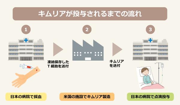 キムリアが投与されるまでの流れ/1:日本の病院で採血、凍結保存したT細胞を送付、2:米国の施設でキムリア製造、キムリアを送付、3:日本の病院で点滴投与