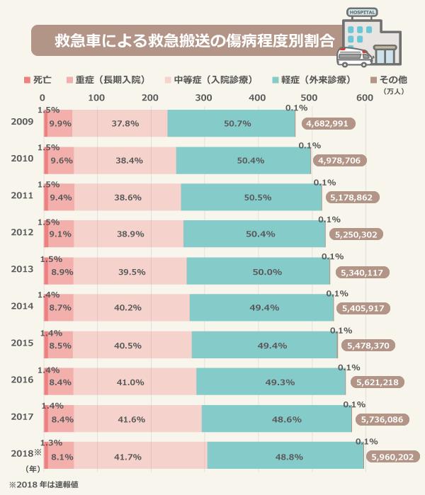 救急車による救急搬送の傷病程度別割合/(2009年)死亡:70594(1.5%)、重症:462090(9.9%)、中等症:1770093(37.8%)、軽症:2375931(50.7%)、その他:4283(0.1%)/(2010年)死亡:76425(1.5%)、重症:478538(9.6%)、中等症:1911890(38.4%)、軽症:2507560(50.4%)、その他:4293(0.1%)/(2011年)死亡:78973(1.5%)、重症:484583(9.4%)、中等症:1997674(38.6%)、軽症:2612920(50.5%)、その他:4712(0.1%)/(2012年)死亡:81134(1.5%)、重症:477454(9.1%)、中等症:2042401(38.9%)、軽症:2644751(50.4%)、その他:4562(0.1%)/(2013年)死亡:78161(1.5%)、重症:474175(8.9%)、中等症:2108748(39.5%)、軽症:2667527(50.0%)、その他:11506(0.2%)/(2014年)死亡:77897(1.4%)、重症:472485(8.7%)、中等症:2174746(40.2%)、軽症:2669888(49.4%)、その他:10901(0.2%)/(2015年)死亡:76255(1.4%)、重症:465457(8.5%)、中等症:2220029(40.5%)、軽症:2705974(49.4%)、その他:10655(0.2%)/(2016年)死亡:75979(1.4%)、重症:470157(8.4%)、中等症:2302549(41.0%)、軽症:2769201(49.3%)、その他:3332(0.1%)/(2017年)死亡:77684(1.4%)、重症:482685(8.4%)、中等症:2387407(41.6%)、軽症:2785158(48.6%)、その他:3152(0.1%)/(2018年)死亡:77698(1.3%)、重症:484678(8.1%)、中等症:2484790(41.7%)、軽症:2908667(48.8%)、その他:4369(0.1%)