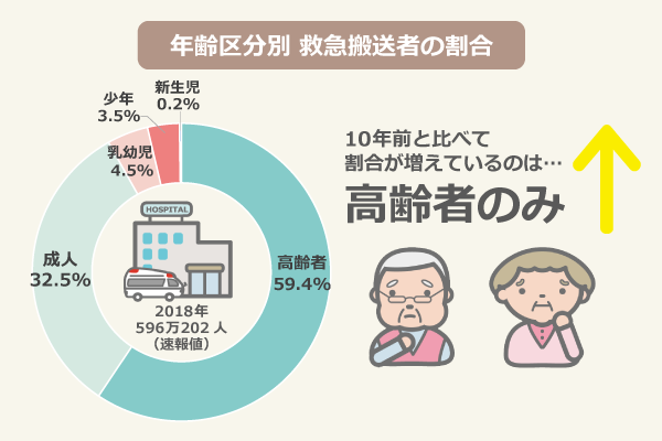 年齢区分別 救急搬送者の割合(2018年:596万202人(速報値)/10年前と比べて割合が増えているのは高齢者のみ/高齢者:59.4%、成人:32.5%、乳幼児:4.5%、少年:3.5%、新生児:0.2%