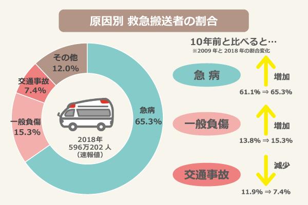 原因別 救急搬送者の割合(2018年596万202人(速報値)/急病:65.3%、一般負傷:15.3%、交通事故:7.4%、その他:12.0%/10年前と比べると、急病:61.1%(2009年)⇒65.3%(2018年)に増加、一般負傷:13.8%(2009年)⇒15.3%(2018年)に増加、交通事故:11.9%(2009年)⇒7.4%(2018年)に減少
