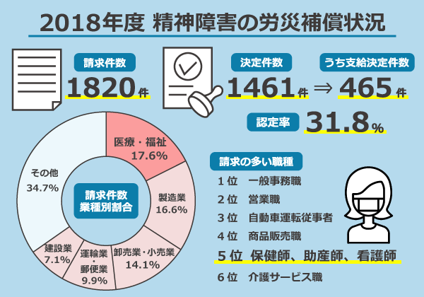 2018年度 精神障害の労災補償状況/請求件数:1820件、決定件数:1461件、うち支給決定件数:465件、認定率:31.8%/(請求件数業種別割合)医療・福祉:17.6%、製造業:16.6%、卸売業・小売業:14.1%、運輸業・郵便業:9.9%、建設業:7.1%、その他:34.7%/(請求の多い職種)1位:一般事務職、2位:営業職、3位:自動車運転従事者、4位:商品販売職、5位:保健師、助産師、看護師、6位:介護サービス職