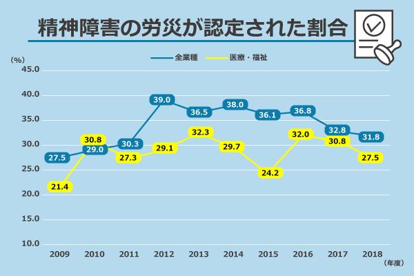 精神障害の労災が認定された割合/(全業種)2009年度:27.5%、2010年度:29.0%、2011年度:30.3%、2012年度:39.0%、2013年度:36.5%、2014年度:38.0%、2015年度:36.1%、2016年度:36.8%、2017年度:32.8%、2018年度:31.8%/(医療・福祉)2009年度:21.4%、2010年度:30.8%、2011年度:27.3%、2012年度:29.1%、2013年度:32.3%、2014年度:29.7%、2015年度:24.2%、2016年度:32.0%、2017年度:30.8%、2018年度:27.5%