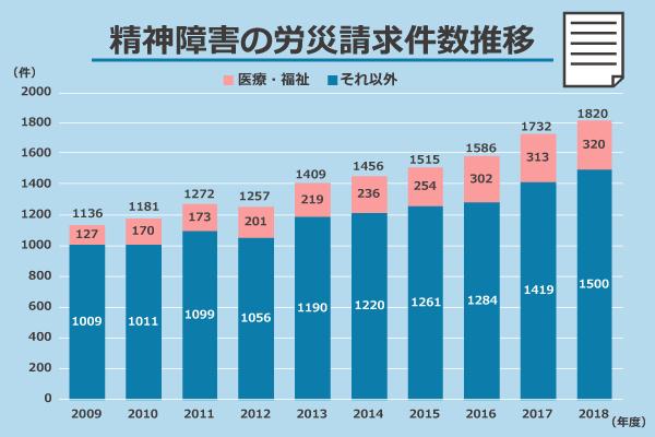 精神障害の労災請求件数推移/(全職種)2009年度:1136件、2010年度:1181件、2011年度:1272件、2012年度:1257件、2013年度:1409件、2014年度:1456件、2015年度:1515件、2016年度:1586件、2017年度:1732件、2018年度:1820件/(医療・福祉)2009年度:127件、2010年度:170件、2011年度:173件、2012年度:201件、2013年度:219件、2014年度:236件、2015年度:254件、2016年度:302件、2017年度:313件、2018年度:320件