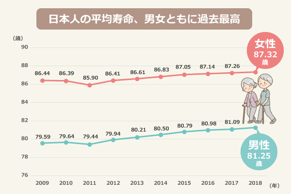 日本人の平均寿命、男女共に過去最高/【男性】2009年:79.59、2010年:79.64、2011年:79.44、2012年:79.94、2013年:80.21、2014年:80.50、2015年:80.79、2016年:80.98、2017年:81.09、2018年:81.25/【女性】2010年:86.39、2011年:85.90、2012年:86.41、2013年:86.83、2015年:87.05、2016年:87.14、2017年:87.26、2018年:87.32