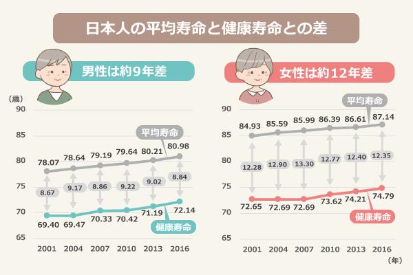 日本人の平均寿命と健康寿命の差/【男性】平均寿命(2001年:78.07、2004年:78.64、2007年:79.19、2010年:79.64、2013年:80.21、2016年:80.98)、健康寿命(2001年:69.40、2004年:69.47、2007年:70.33、2010年:70.42、2013年:71.19、2016年:72.14)、不健康期間(2001年:8.67年、2004年:9.17、2007年:8.86、2010年:9.22、2013年:9.02、2016年:8.84)/【女性】平均寿命(2001年:84.93、2004年:85.59、2007年:85.99、2010年:86.39、2013年:86.61、2016年:87.14)、健康寿命(2001年:72.65、2004年:72.69、2007年:72.69、2010年:73.62、2013年:74.21、2016年:74.79)、不健康期間(2001年:12.28、2003年:12.9、2007年:13.30、2010年:12.77、2013年:12.40、2016年:12.35)