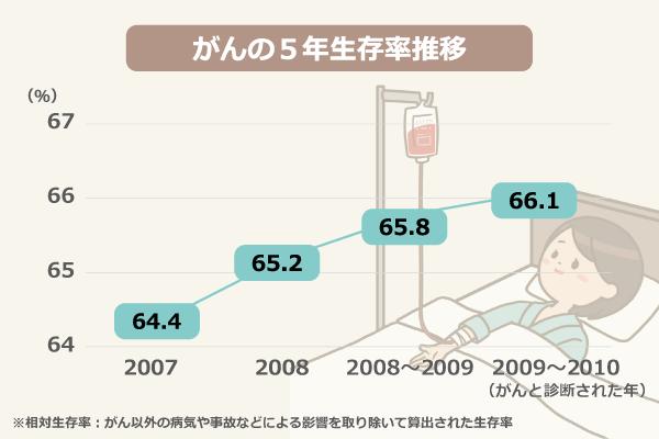がんの5年生存率推移/2007年:64.4%、2008年:65.2%、2008~2009年:65.8%、2009~2010年:66.1%