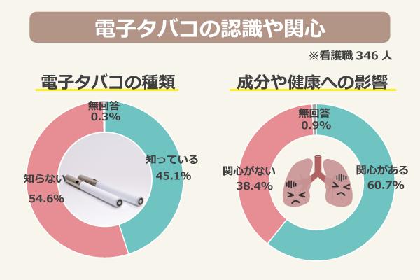 電子タバコの認識や関心(看護職346人)/電子タバコの種類:知っている45.1%、知らない54.6%、無回答0.3%/成分や健康への影響:関心がある60.7%、関心がない38.4%、無回答0.9%