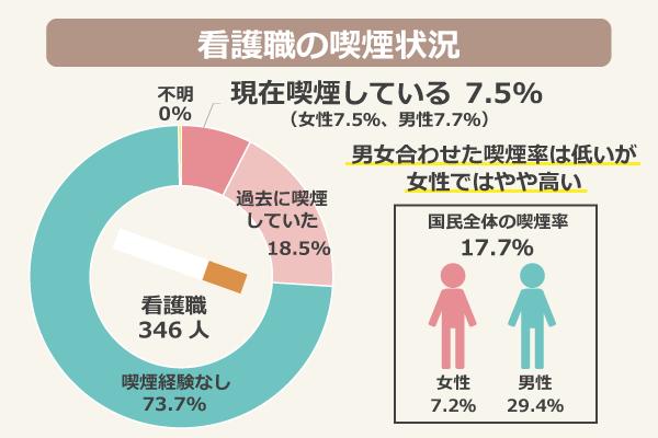 【看護職の喫煙状況(看護職346人)】喫煙経験なし:73.7%、過去に喫煙していた:18.5%、現在喫煙している:7.5%(女性7.5%、男性7.7%)/【国民全体の喫煙率】17.7%(女性7.2%、男性29.4%)/男女合わせた喫煙率は低いが、女性ではやや高い