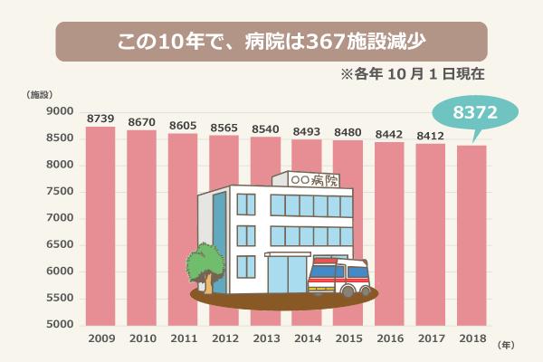 この10年で、病院は367施設減少(各年10月1日現在)/2009年:8739、2010年:8670、2011年:8605、2012年:8565、2013年:8540、2014年:8493、2015年:8480、2016年:8442、2017年:8412、2018年:8372