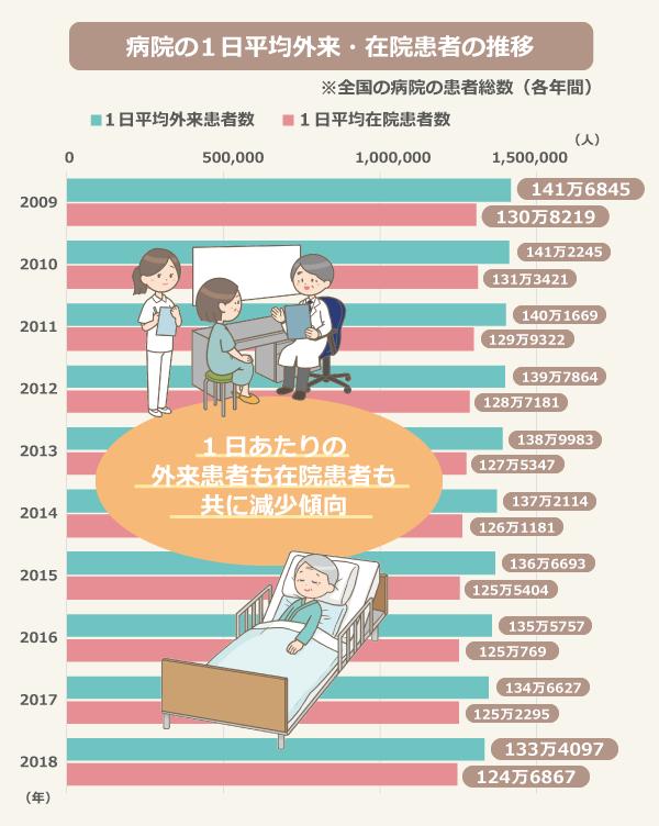 病院の1日平均外来・在院患者数の推移(※全国の病院の患者総数 各年間)/1日平均外来患者数/2009年:1,416,845、2010年:1,412,245、2011年:1,401,669、2012年:1,397,864、2013年:1,389,983、2014年:1,372,114、2015年:1,366,693、2016年:1,355,757、2017年:1,346,627、2018年:1,334,097  1日平均在院患者数/2009年:1,308,219、2010年:1,313,421、2011年:1,299,322、2012年:1,287,181、2013年:1,275,347、2014年:,261,181、2015年:1,255,404、2016年:1,250,769、2017年:1,252,295、2018年:1,246,867
