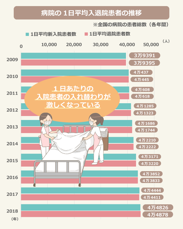 病院の1日平均入退院患者の推移(※全国の病院の患者総数 各年間)/平均新入院患者数/2009年:39,391、2010年:40,437、2011年:40,608、2012年:41,285、2013年:41686、2014年:42,210、2015年:43,171、2016年:43,852、2017年:44,444、2018年:44,826/平均退院患者数/2009年:39,395、2010年:40,445、2011年:40,618、2012年:41,323、2013年:41,744、2014年:42,222、2015年:43,220、2016年:43,833、2017年:44,411、2018年:44,878