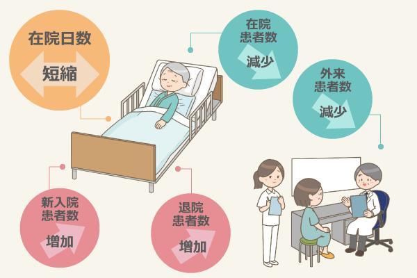 平均在院日数は短縮、1日平均在院患者数は減少、1日平均外来患者数は減少、1日平均新入院患者数は増加、1日平均退院患者数は増加