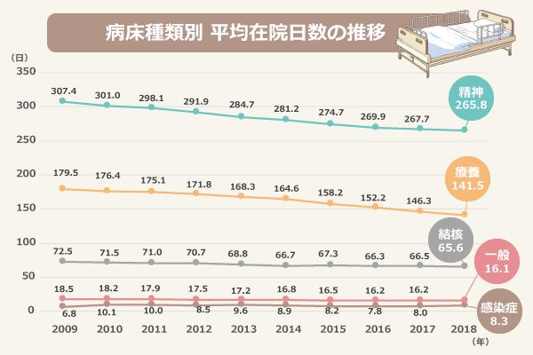 病床種類別 平均在院日数の推移/精神病床、2009年:307.4、2010年:301.0、2011年:298.1、2012年:291.9、2013年:284.7、2014年:281.2、2015年:274.7、2016年:269.9、2017年:267.7、2018年:265.8/感染症病床、2009年:6.8、2010年:10.1、2011年:10.0、2012年:8.5、2013年:9.6、2014年:8.9、2015年:8.2、2016年:7.8、2017年:8.0、2018年:8.3/結核病床、2009年:72.5、2010年:71.5、2011年:71.0、2012年:70.7、2013年:68.8、2014年:66.7、2015年:67.3、2016年:66.3、2017年:66.5、2018年:65.6/療養病床、2009年:179.5、2010年:176.4、2011年:175.1、2012年:171.8、2013年:168.3、2014年:164.6、2015年:158.2、2016年:152.2、2017年:146.3、2018年:141.5/一般病床、2009年:18.5、2010年:18.2、2011年:17.9、2012年:17.5、2013年:17.2、2014年:16.8、2015年:16.5、2016年:16.2、2017年:16.2、2018年:16.1