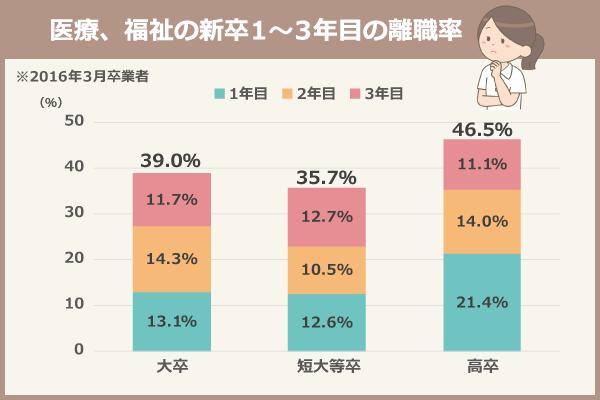 医療、福祉の新卒1~3年目の離職率(2016年3月卒業者)/【大卒】1年目:13.1%、2年目:14.3%、3年目:11.7%、1~3年目合計:39.0%/【短大等卒】1年目:12.6%、2年目:10.5%、3年目12.7%、1~3年目合計:35.7%/【高卒】1年目:21.4%、2年目:14.0%、3年目11.1%、1~3年目合計:46.5%