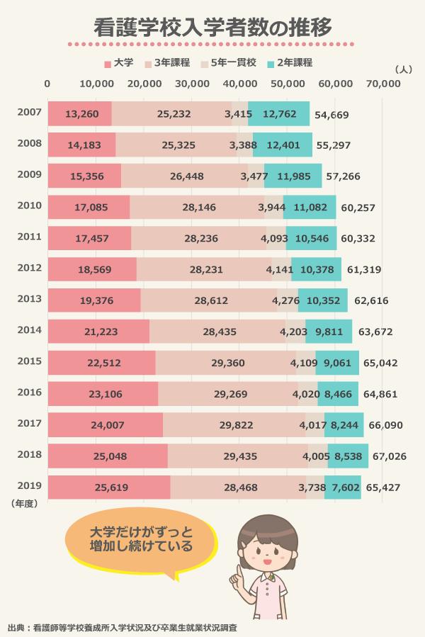 看護学校入学者数の推移/大学の入学者は約2倍、2年課程の入学者は大幅減/2007年度:総数54,669(大学13,260、3年課程25,232、5年一貫校3,415、2年課程12,762)、2008年度:総数55,297(大学14,183、3年課程25,325、5年一貫校3,388、2年課程12,401)、2009年度:総数57,266(大学15,356、3年課程26,448、5年一貫校3,477、2年課程11,985)、2010年度:総数60,257(大学17,085、3年課程28,146、5年一貫校3,944、2年課程11,082)、2011年度:総数60,332(大学17,457、3年課程28,236、5年一貫校4,093、2年課程10,546)、2012年度:総数61,319(大学18,569、3年課程28,231、5年一貫校4,141、2年課程10,378)、 2013年度:総数62,616(大学19,376、3年課程28,612、5年一貫校4,276、2年課程10,352)、 2014年度:総数63,672(大学21,223、3年課程28,435、5年一貫校4,203、2年課程9,811)、2015年度:総数65,042(大学22,512、3年課程29,360、5年一貫校4,109、2年課程9,061)、 2016年度:総数64,861(大学23,106、3年課程29,269、5年一貫校4,020、2年課程8,466)、2017年度:総数66,090(大学24,007、3年課程29,822、5年一貫校4,017、2年課程8,244)、2018年度:総数67,026(大学25,048、3年課程29,435、5年一貫校4,005、2年課程8,538)、2019年度:総数65,427(大学25,619、3年課程28,468、5年一貫校3,738、2年課程7,602)/出典:看護師等学校養成所入学状況及び卒業生就業状況調査