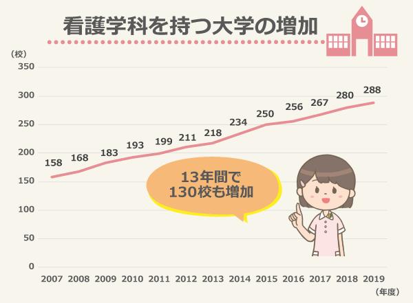 看護学科を持つ大学の増加、12年で122校も増加!/2007年度158校、2008年度168校、2009年度183校、2010年度193校、2011年度200校、2012年度211校、2013年度218校、2014年度234校、2015年度250校、2016年度256校、2017年度267校、2018年度280校、2019年度288校/出典:看護師等学校養成所入学状況及び卒業生就業状況調査