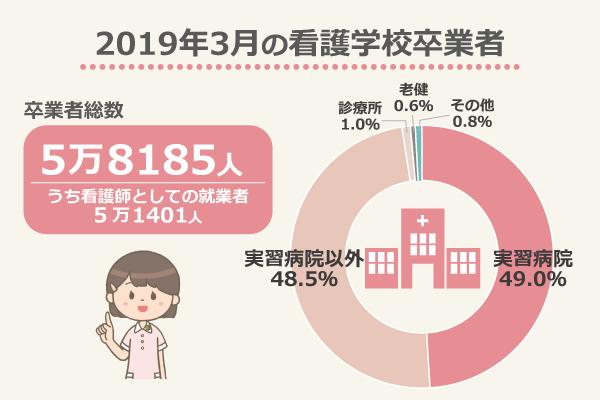 2019年3月の看護学校卒業者/卒業者総数5万8185人、うち看護師としての就業者5万1401人/実習病院49.0%、実習病院以外48.5%、診療所1.0%、老健0.6%、その他0.8%/出典:看護師等学校養成所入学状況及び卒業生就業状況調査