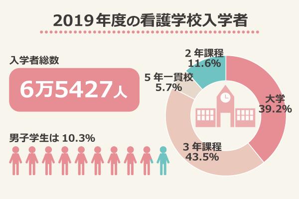 2019年度の看護学校入学者/入学者総数6万5427人/大学39.2%、3年課程43.5%、5年一貫校5.7%、2年課程11.6%/男子学生は10.3%/出典:看護師等学校養成所入学状況及び卒業生就業状況調査