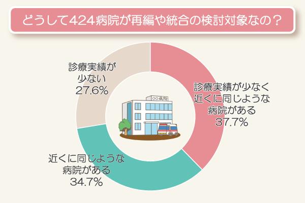 どうして424病院が再編や統合の検討を求められたの?/診療実績が少なく、近くに同じような病院がある:37.7%、近くに同じような病院がある:34.7%、診療実績が少ない:27.6%