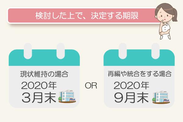 検討した上で、決定する期限/現状維持の場合:2020年3月末、再編や統合する場合:2020年9月末