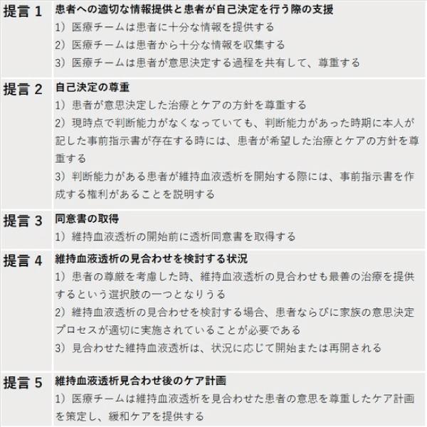 表1 日本透析医学会の「維持血液透析の開始と継続に関する意思決定プロセスについての提言」の5項目/(提言1)患者への適切な情報提供と患者が自己決定を行う際の支援:1)医療チームは患者に十分な情報を提供する、2)医療チームは患者から十分な情報を収集する、3)医療チームは患者が意思決定する過程を共有して、尊重する/(提言2)自己決定の尊重:1)患者が意思決定した治療とケアの方針を尊重する、2)現時点で判断能力がなくなっていても、判断能力があった時期に本人が記した事前指示書が存在する時には、患者が希望した治療とケアの方針を尊重する、3)判断能力がある患者が維持血液透析を開始する際には、事前指示書を作成する権利があることを説明する/(提言3)同意書の取得:1)維持血液透析の開始前に透析同意書を取得する/(提言4)維持血液透析の見合わせを検討する状況:1)患者の尊厳を考慮した時、維持血液透析の見合わせも最善の治療を提供するという選択肢の一つになりうる、2)維持血液透析の見合わせを検討する場合、患者ならびに家族の意思決定プロセスが適切に実施されていることが必要である3)見合わせた維持血液透析は、状況に応じて開始または再開される/(提言5)維持血液透析見合わせ後のケア計画:1)医療チームは維持血液透析を見合わせた患者の意思を尊重したケア計画を策定し、緩和ケアを提供する