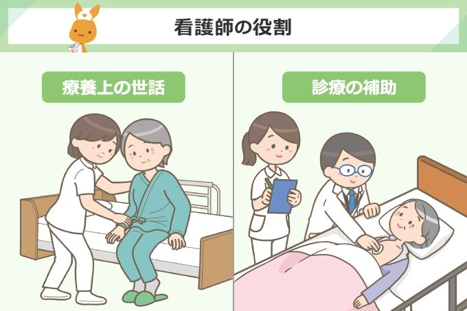 看護師の役割/療養上の世話、診療の補助